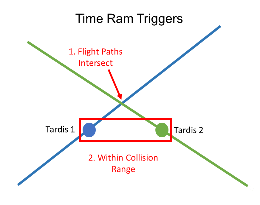 time-ram-trigger.PNG